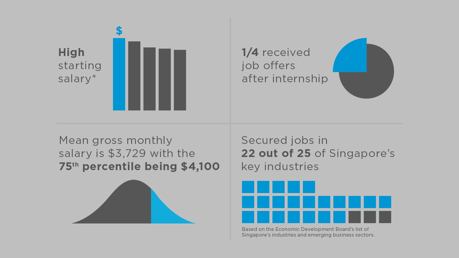 singapore university of technology and design undergraduate a high percentage found themselves rewarding jobs in singapore s key industries such as aviation and aerospace engineering