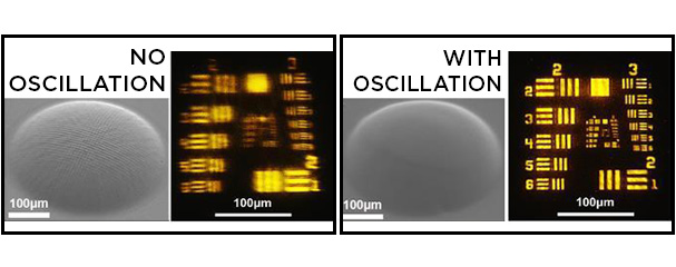 Oscillation assisted 3D printing renders ultrafast fabrication of microlens array