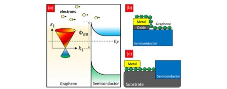 Universal Scaling Laws in Schottky Heterostructures Based on Two-Dimensional Materials